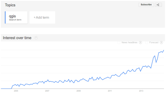 QGIS on Google Trends